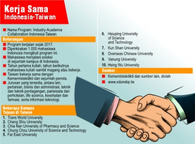 POLNES Buka  Program 2+1 Industry – Academia Collaboration Program, 2019 Fall Semester